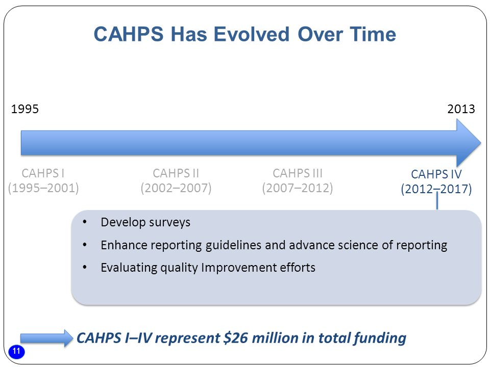 11 CAHPS Has Evolved Over Time CAHPS II (2002–2007) CAHPS I (1995–2001) CAHPS III (2007–2012) CAHPS IV (2012–2017) CAHPS I–IV represent $26 million in total funding Develop surveys Enhance reporting guidelines and advance science of reporting Evaluating quality Improvement efforts
