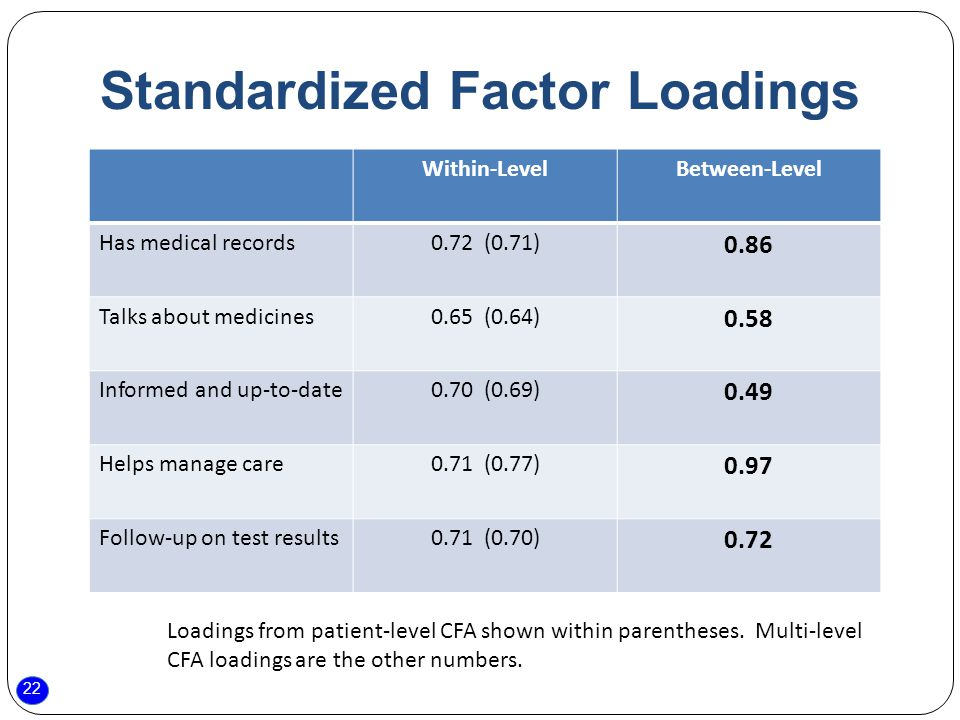 22 Standardized Factor Loadings Within-LevelBetween-Level Has medical records0.72 (0.71) 0.86 Talks about medicines0.65 (0.64) 0.58 Informed and up-to-date0.70 (0.69) 0.49 Helps manage care0.71 (0.77) 0.97 Follow-up on test results0.71 (0.70) 0.72 Loadings from patient-level CFA shown within parentheses.
