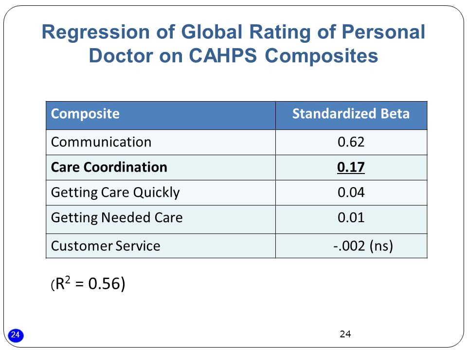 24 Regression of Global Rating of Personal Doctor on CAHPS Composites CompositeStandardized Beta Communication0.62 Care Coordination0.17 Getting Care Quickly0.04 Getting Needed Care0.01 Customer Service (ns) 24 ( R 2 = 0.56)