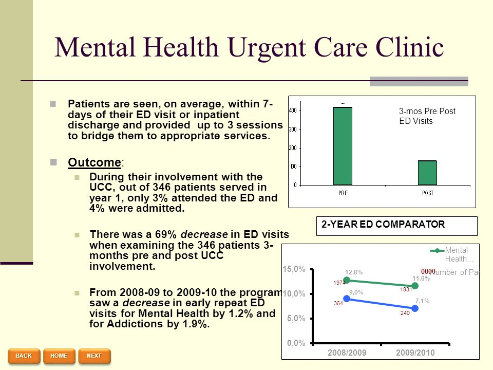 Mental Health Urgent Care Clinic Patients are seen, on average, within 7- days of their ED visit or inpatient discharge and provided up to 3 sessions