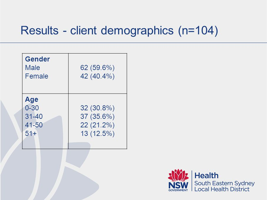 Results - client demographics (n=104) Gender Male Female 62 (59.6%) 42 (40.4%) Age 0-30 31-40 41-50 51+ 32 (30.8%) 37 (35.6%) 22 (21.2%) 13 (12.5%)