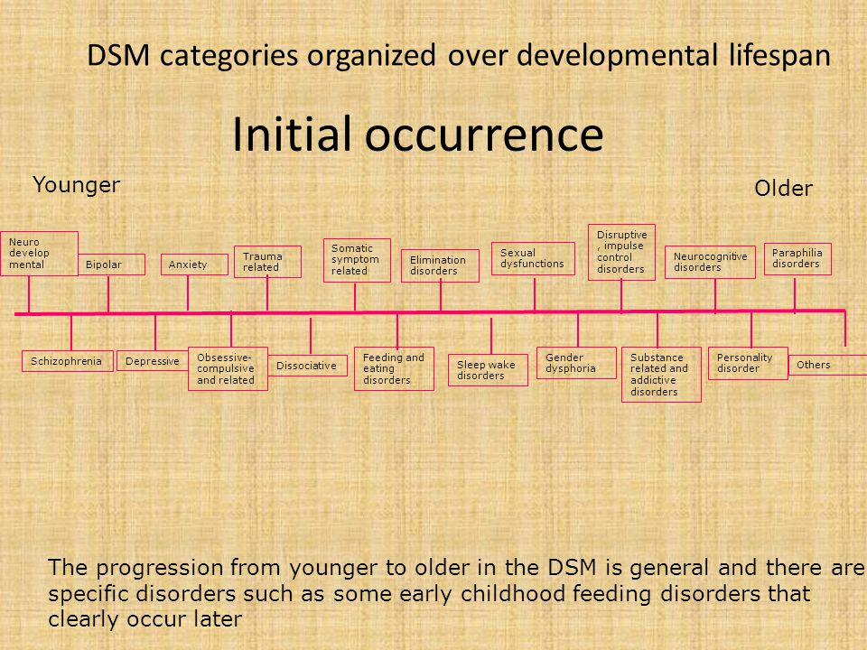 5. Overall organization of disorders