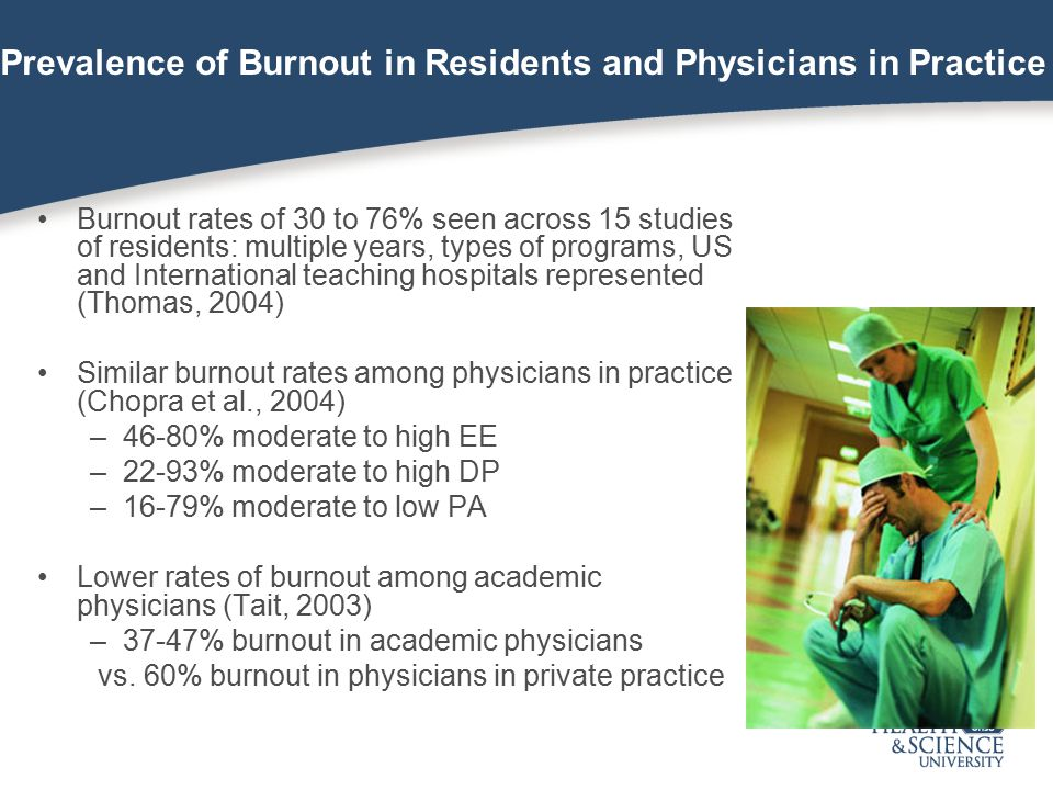 Prevalence of Burnout in Residents and Physicians in Practice Burnout rates of 30 to 76% seen across 15 studies of residents: multiple years, types of