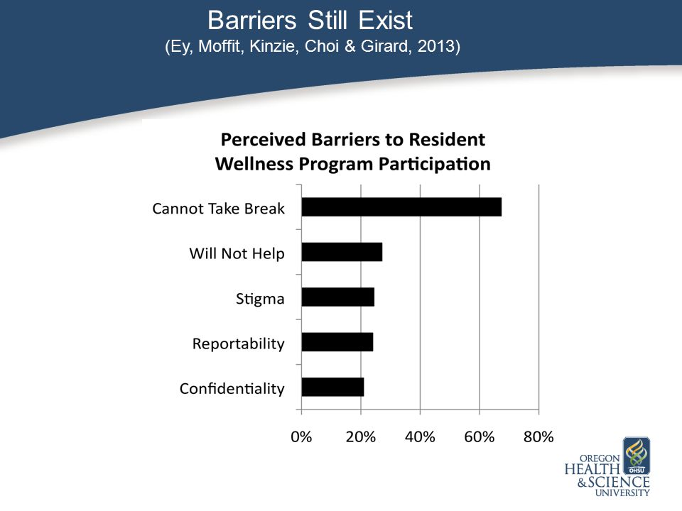 Barriers Still Exist (Ey, Moffit, Kinzie, Choi & Girard, 2013)