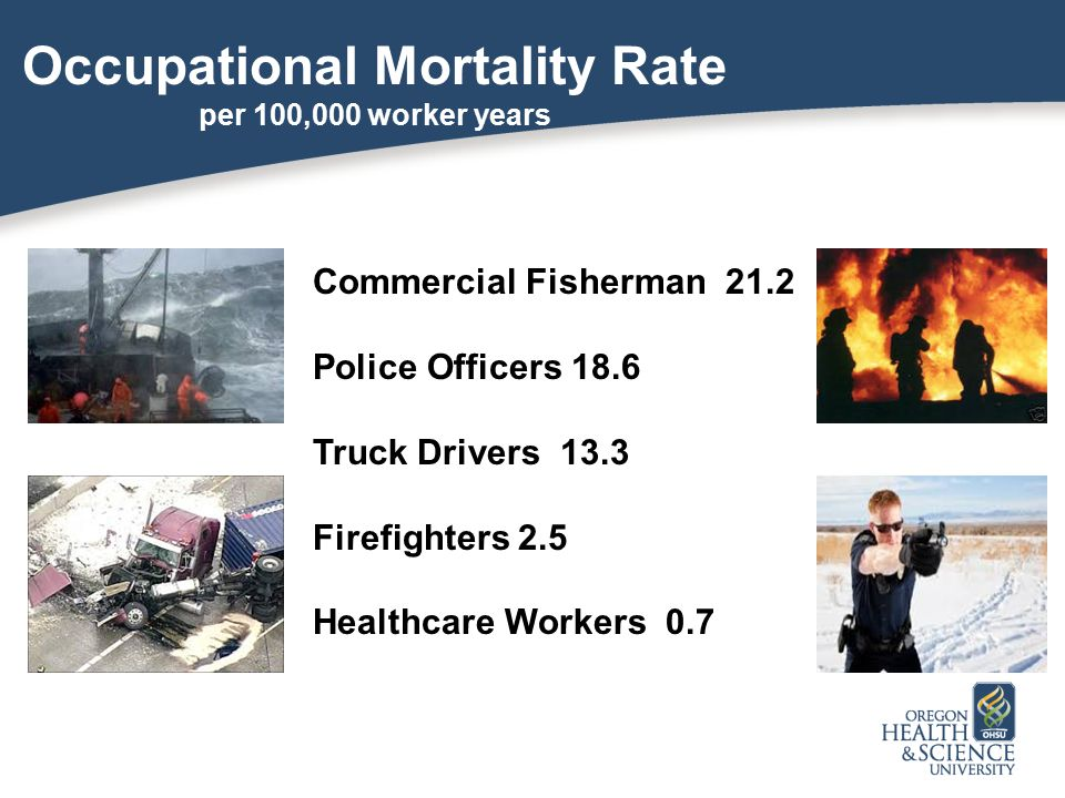 Occupational Mortality Rate per 100,000 worker years Commercial Fisherman 21.2 Police Officers 18.6 Truck Drivers 13.3 Firefighters 2.5 Healthcare Wor