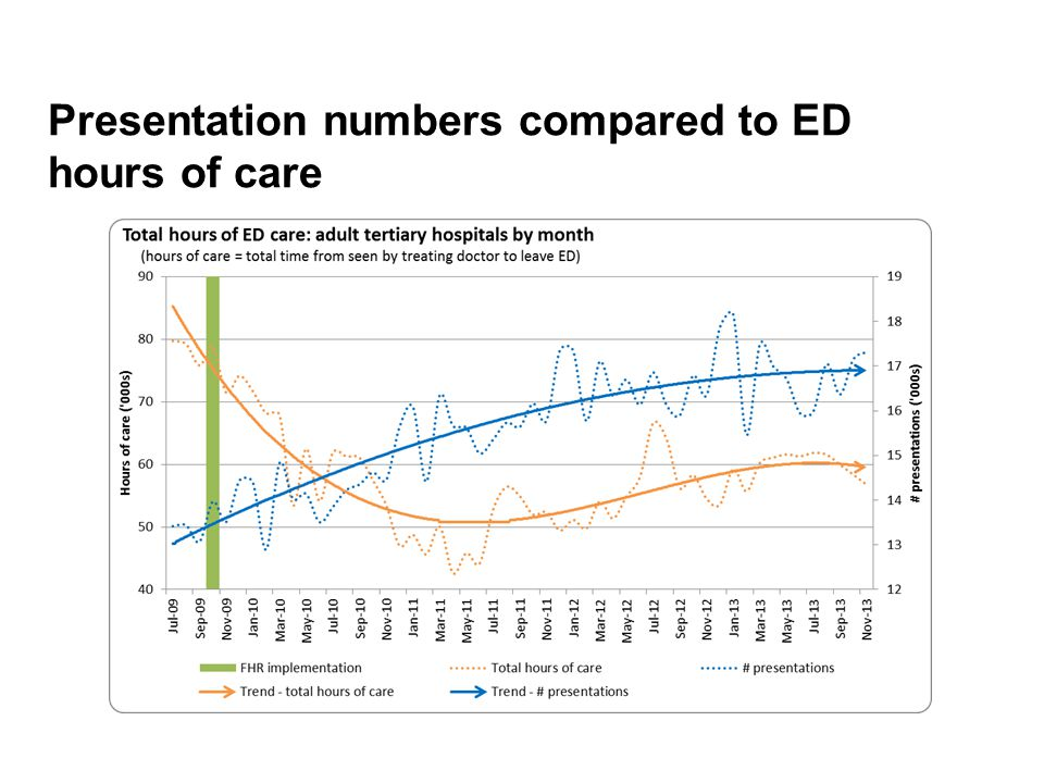 Presentation numbers compared to ED hours of care