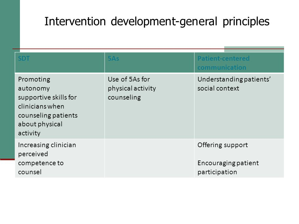 Intervention design-key concepts SDT5AsPatient-centered communication Promoting autonomy supportive skills for clinicians when counseling patients about physical activity Use of 5As for physical activity counseling Understanding patients' social context Increasing clinician perceived competence to counsel Offering support Encouraging patient participation Intervention development-general principles
