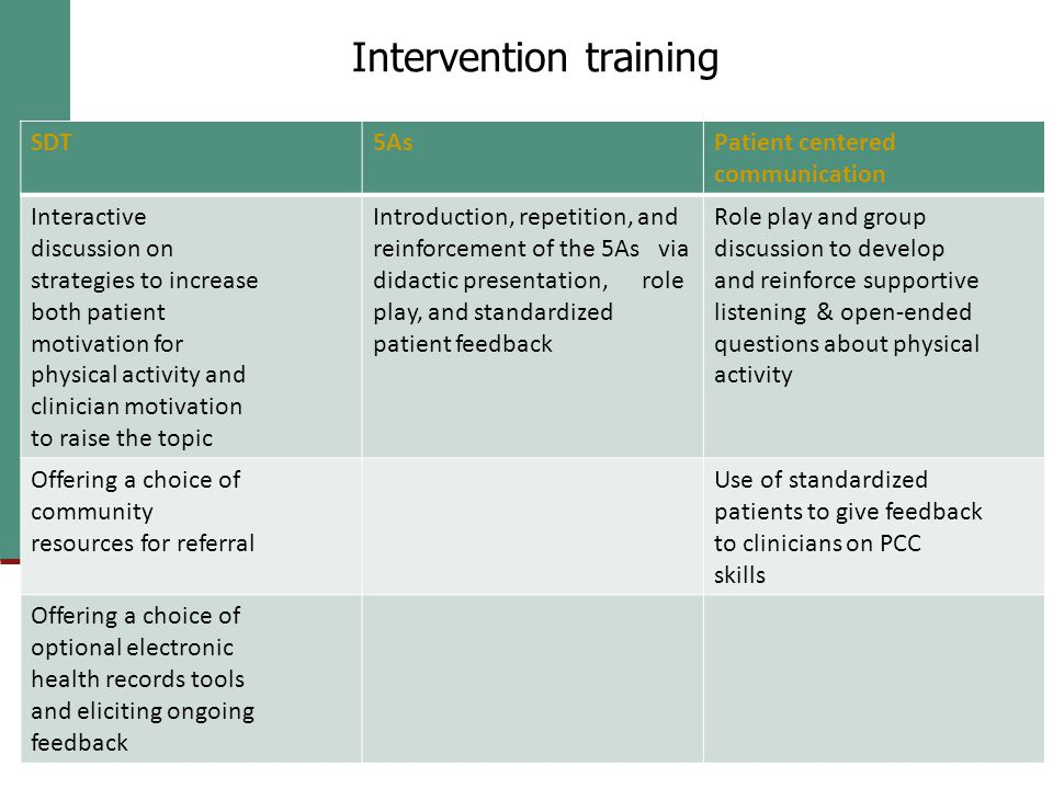 SDT5AsPatient centered communication Interactive discussion on strategies to increase both patient motivation for physical activity and clinician motivation to raise the topic Introduction, repetition, and reinforcement of the 5As via didactic presentation, role play, and standardized patient feedback Role play and group discussion to develop and reinforce supportive listening & open-ended questions about physical activity Offering a choice of community resources for referral Use of standardized patients to give feedback to clinicians on PCC skills Offering a choice of optional electronic health records tools and eliciting ongoing feedback Intervention training