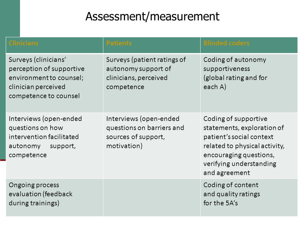 Assessment/measurement CliniciansPatientsBlinded coders Surveys (clinicians' perception of supportive environment to counsel; clinician perceived competence to counsel Surveys (patient ratings of autonomy support of clinicians, perceived competence Coding of autonomy supportiveness (global rating and for each A) Interviews (open-ended questions on how intervention facilitated autonomy support, competence Interviews (open-ended questions on barriers and sources of support, motivation) Coding of supportive statements, exploration of patient's social context related to physical activity, encouraging questions, verifying understanding and agreement Ongoing process evaluation (feedback during trainings) Coding of content and quality ratings for the 5A's Assessment/measurement