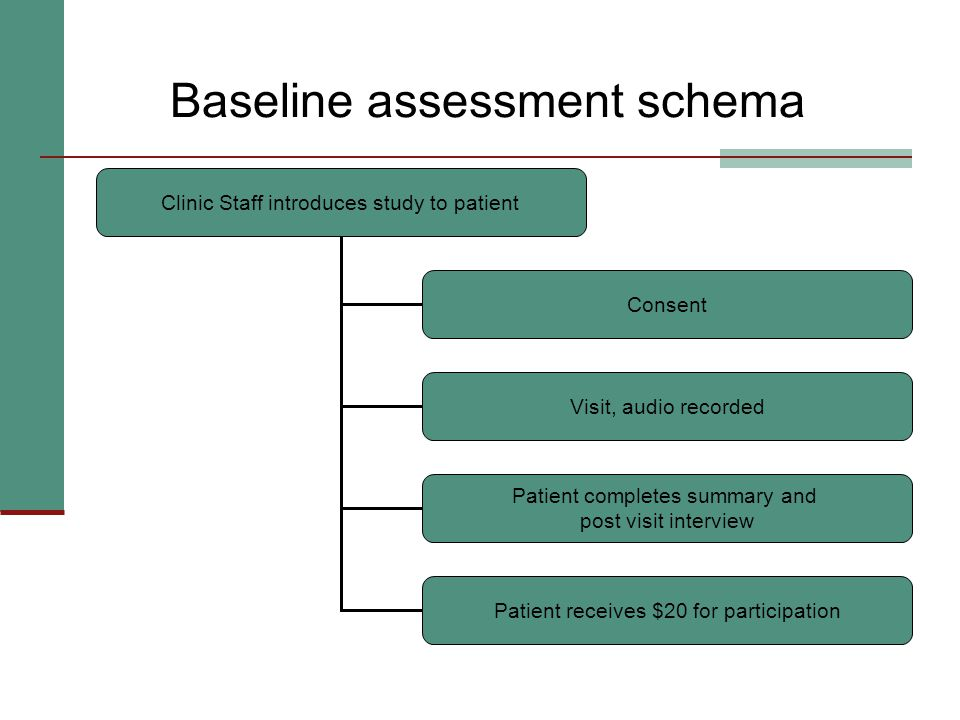 Baseline assessment schema Clinic Staff introduces study to patient Consent Visit, audio recorded Patient completes summary and post visit interview Patient receives $20 for participation