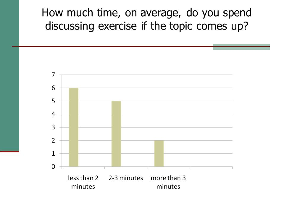 How much time, on average, do you spend discussing exercise if the topic comes up