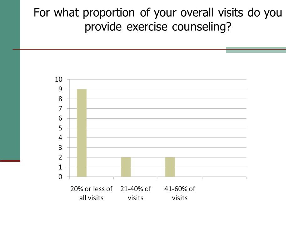 For what proportion of your overall visits do you provide exercise counseling