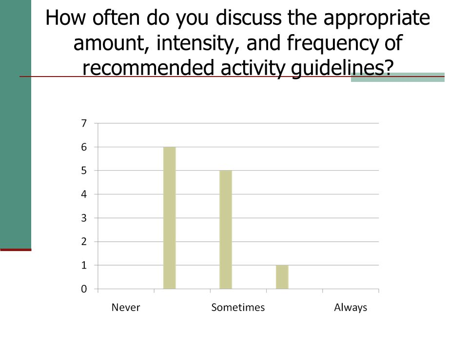 How often do you discuss the appropriate amount, intensity, and frequency of recommended activity guidelines