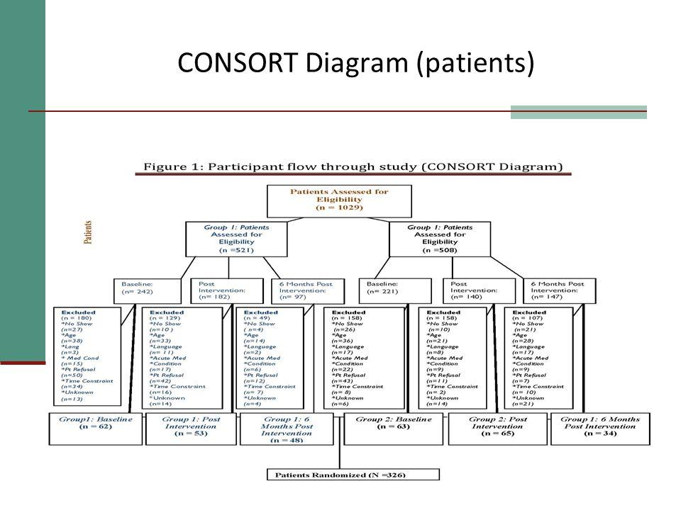 CONSORT Diagram (patients)