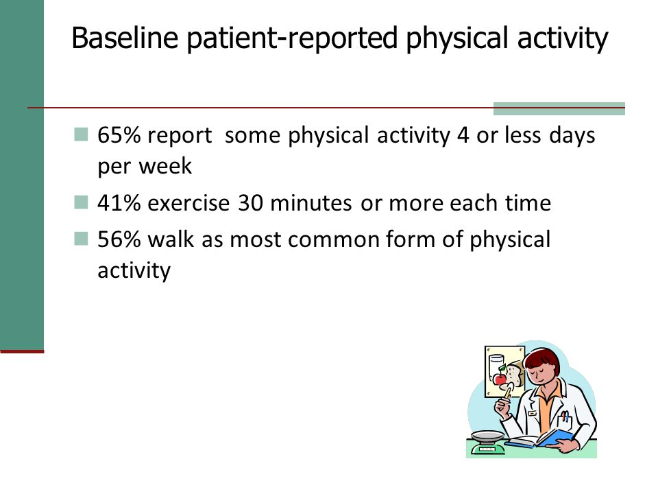 Baseline patient-reported physical activity 65% report some physical activity 4 or less days per week 41% exercise 30 minutes or more each time 56% walk as most common form of physical activity