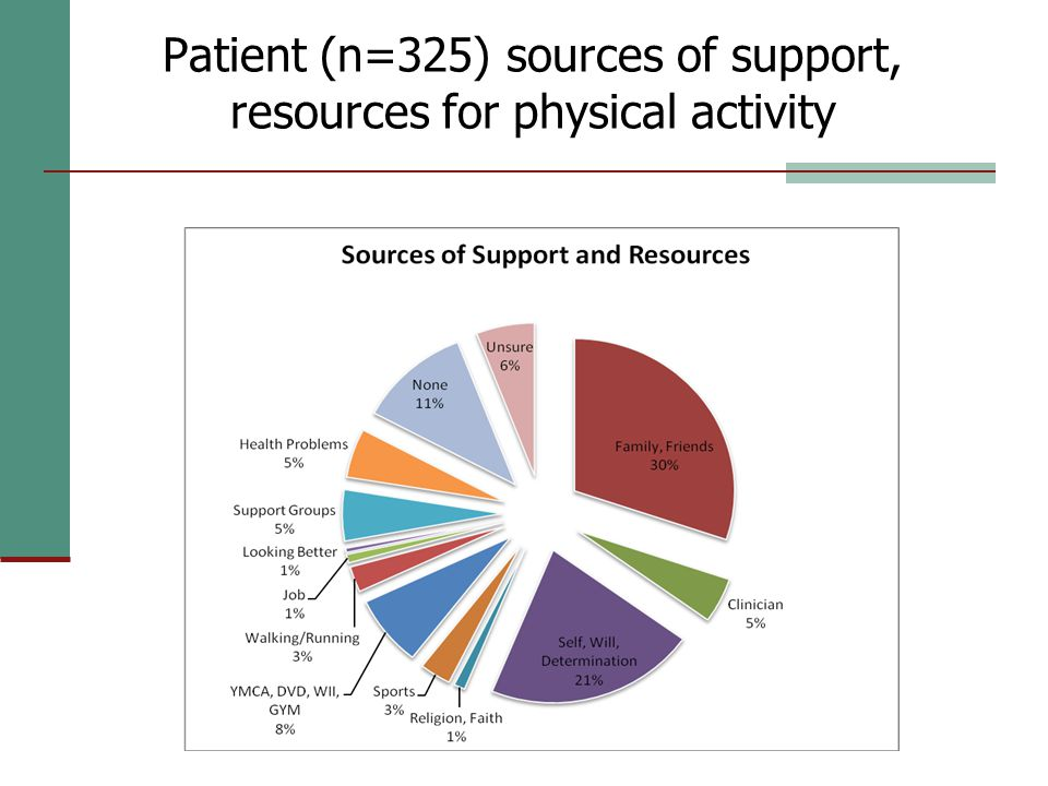 Patient (n=325) sources of support, resources for physical activity