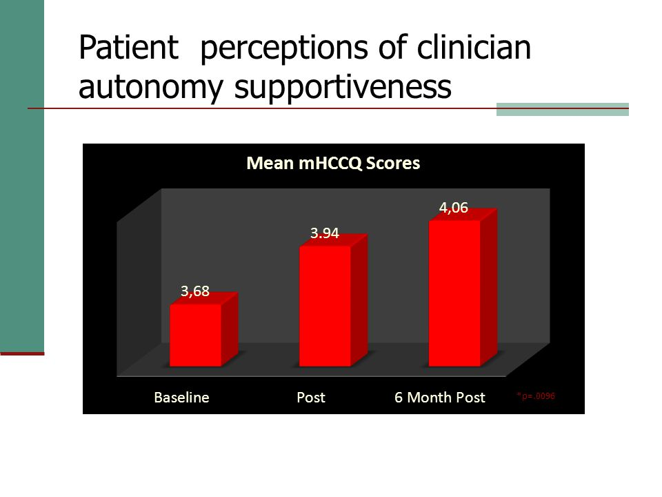 Patient perceptions of clinician autonomy supportiveness