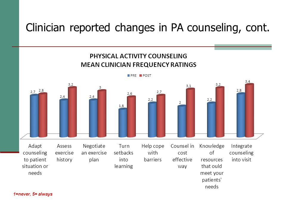 Clinician reported changes in PA counseling, cont. 1=never, 5= always