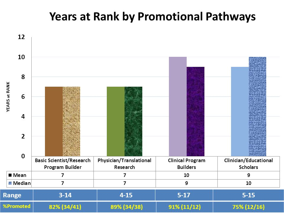 Range3-144-155-175-15 Years at Rank by Promotional Pathways %Promoted 82% (34/41)89% (34/38)91% (11/12)75% (12/16)