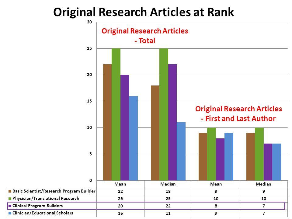 Original Research Articles at Rank Original Research Articles - Total