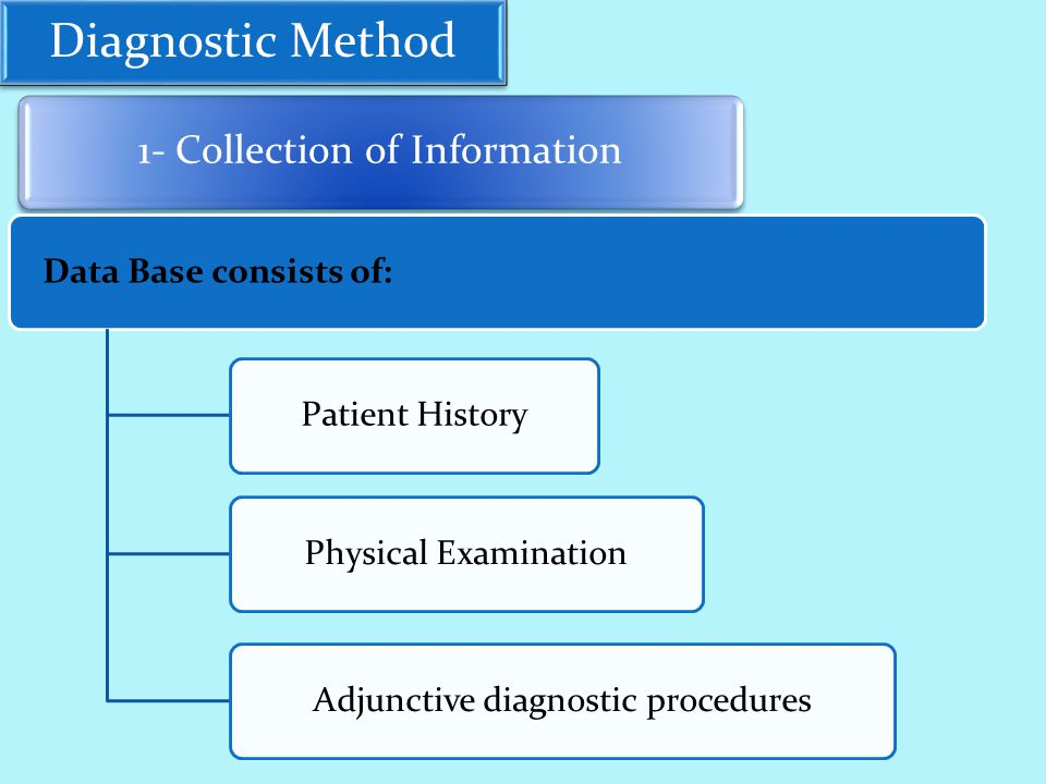 Diagnostic Method 1- Collection of Information Data Base consists of:Patient HistoryPhysical ExaminationAdjunctive diagnostic procedures
