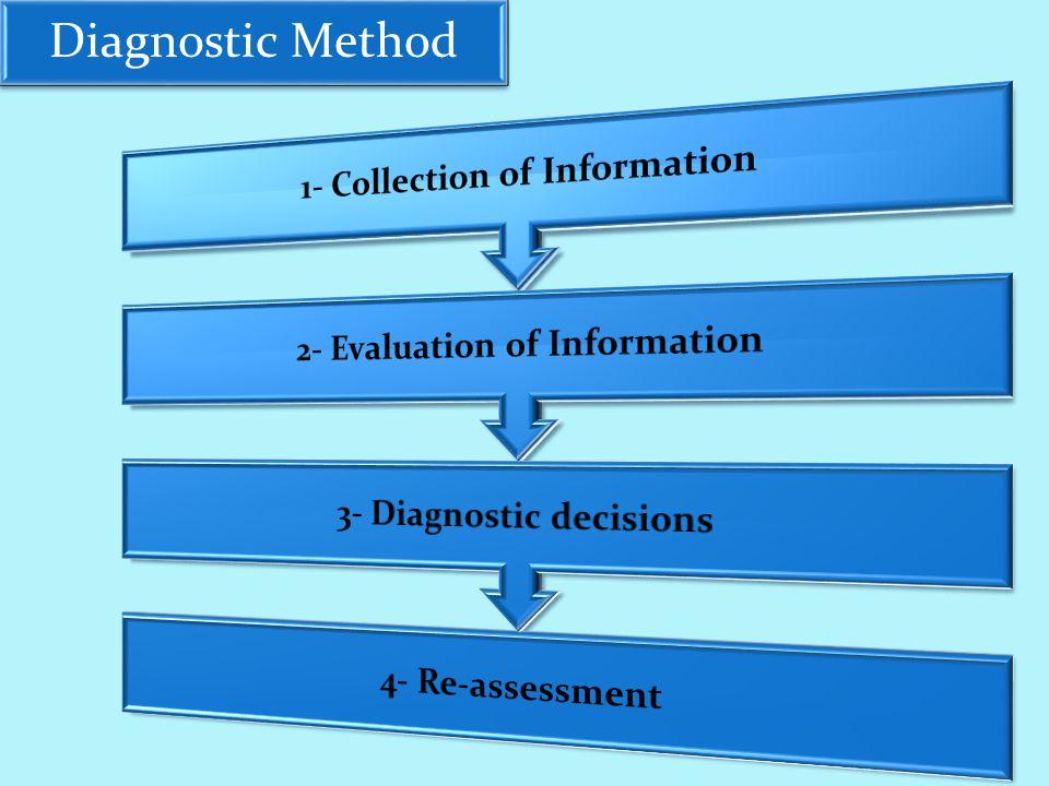 Diagnostic Method