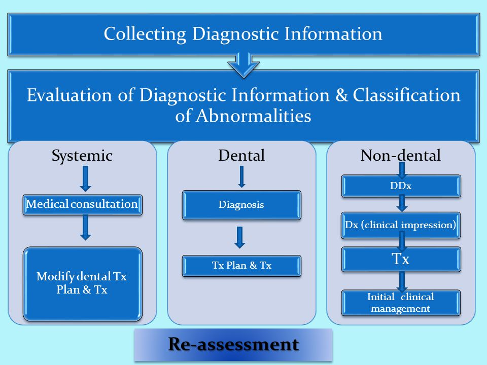 Evaluation of Diagnostic Information & Classification of Abnormalities Collecting Diagnostic Information Systemic Medical consultation Modify dental Tx Plan & Tx Dental Diagnosis Tx Plan & Tx Non-dental DDx Dx (clinical impression) Tx Initial clinical management Re-assessment
