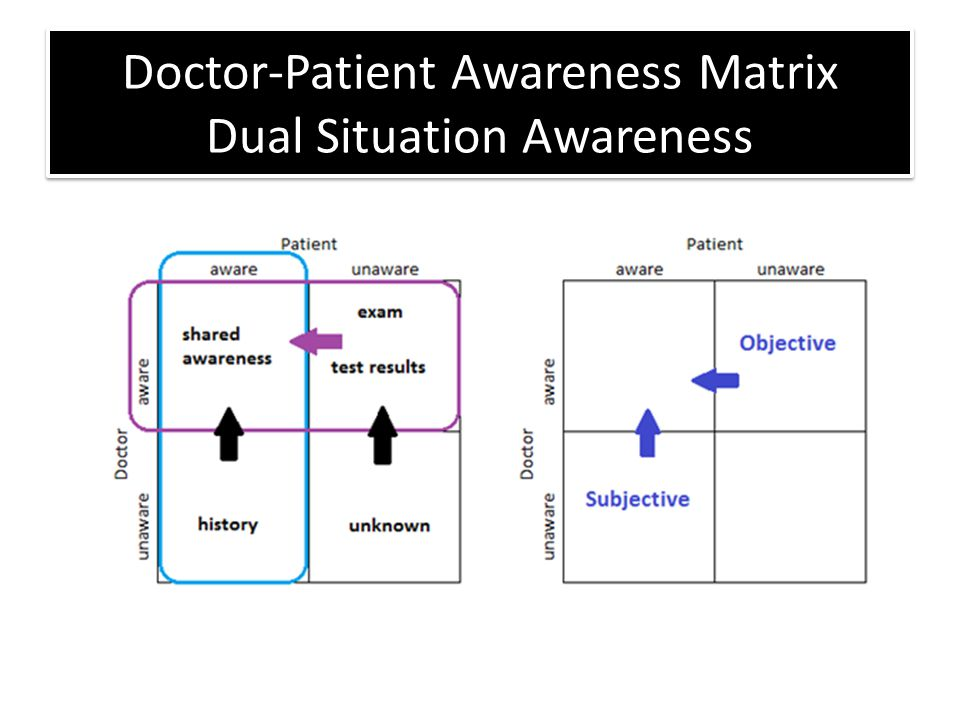 Doctor-Patient Awareness Matrix Dual Situation Awareness