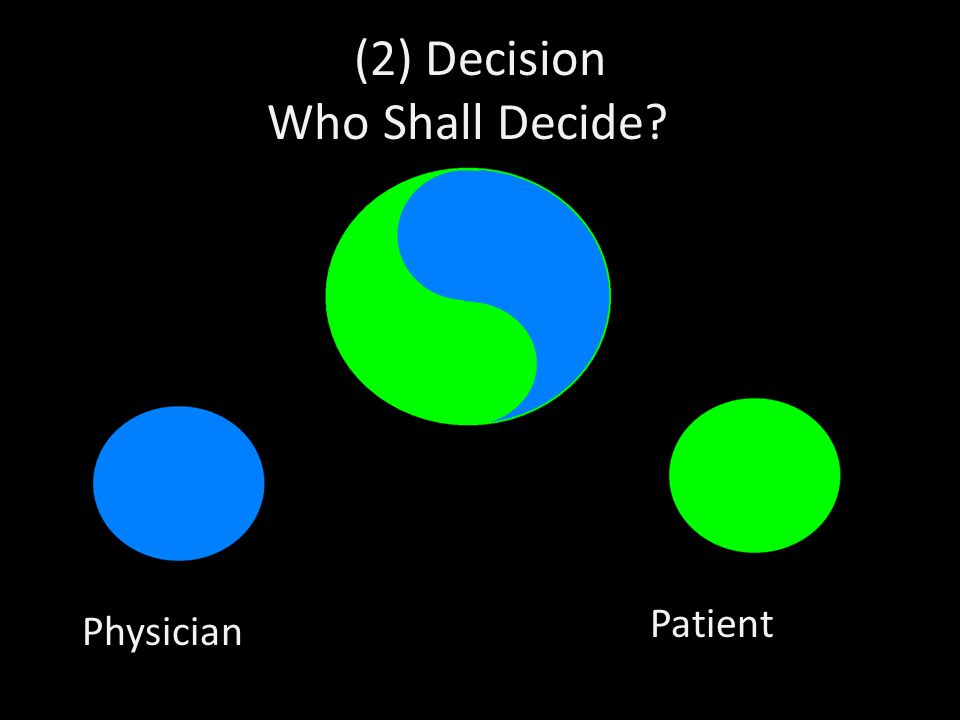 (2) Decision Who Shall Decide?? Physician Patient