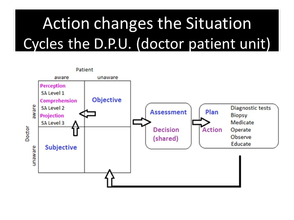 Action changes the Situation Cycles the D.P.U. (doctor patient unit)