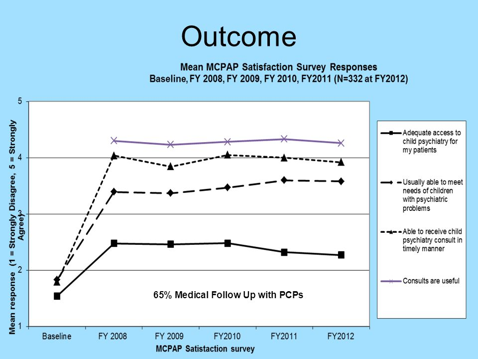 Outcome 65% Medical Follow Up with PCPs
