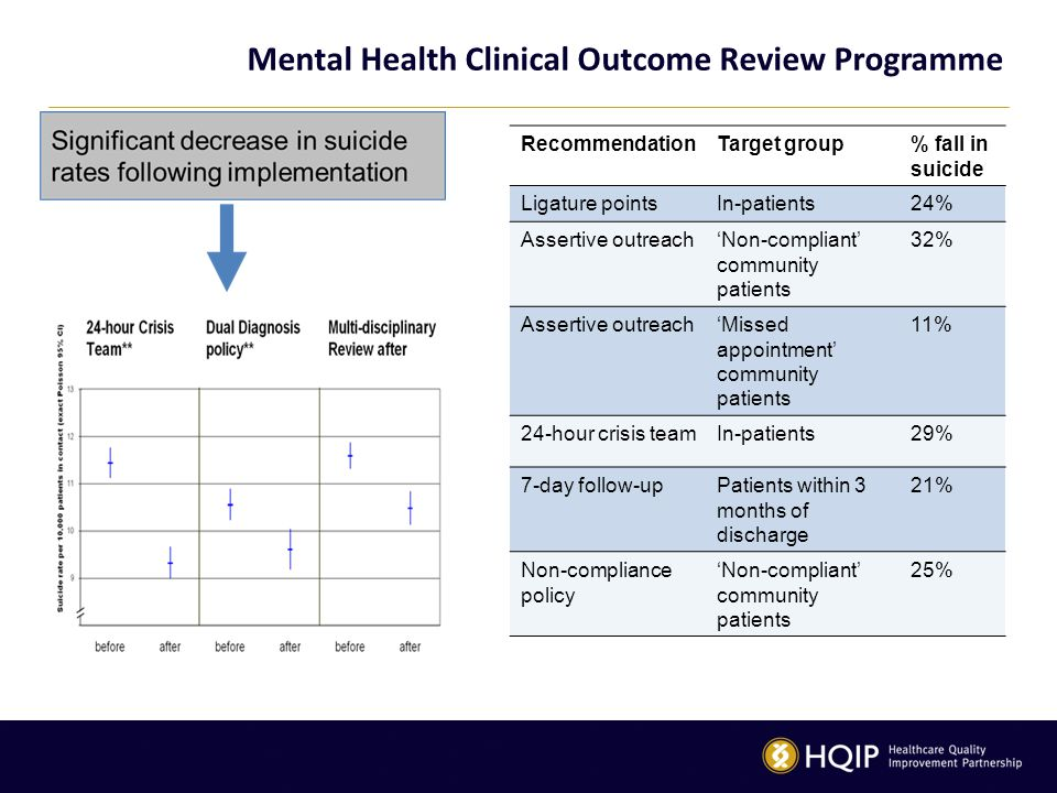 Mental Health Clinical Outcome Review Programme RecommendationTarget group% fall in suicide Ligature pointsIn-patients24% Assertive outreach'Non-compliant' community patients 32% Assertive outreach'Missed appointment' community patients 11% 24-hour crisis teamIn-patients29% 7-day follow-upPatients within 3 months of discharge 21% Non-compliance policy 'Non-compliant' community patients 25%