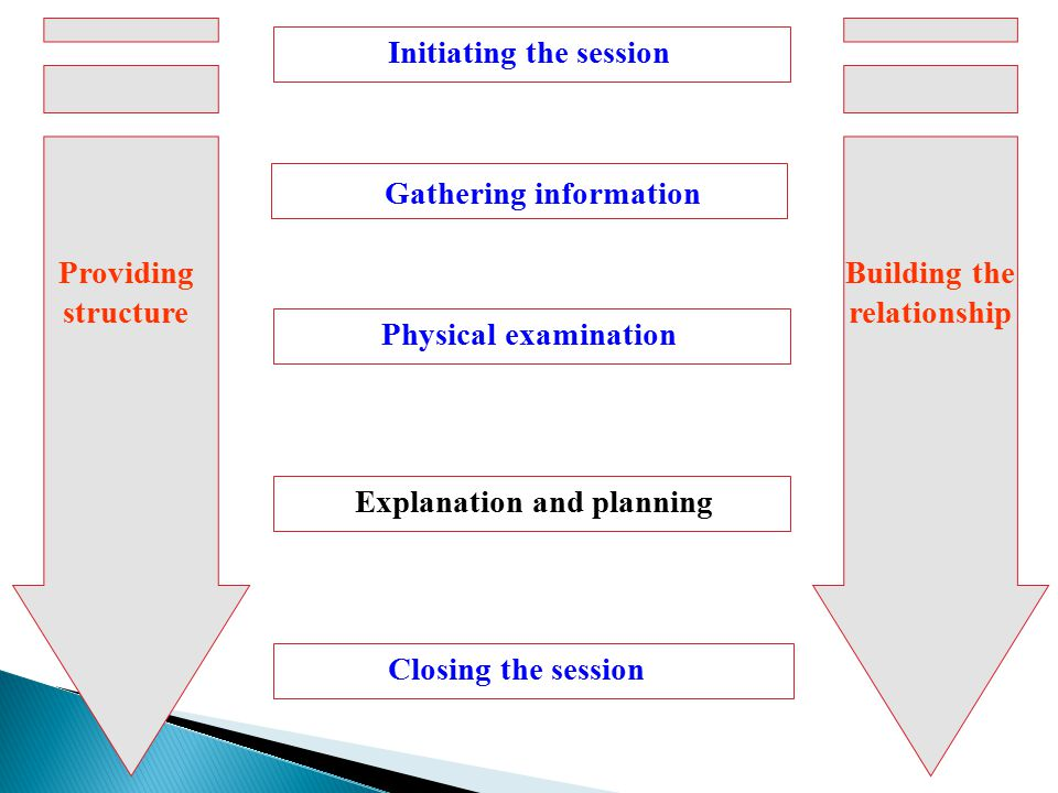 Initiating the session Gathering information Physical examination Explanation and planning Closing the session Providing structure Building the relationship