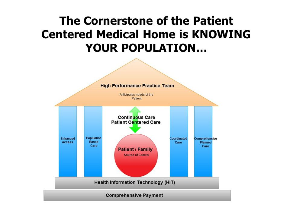 The Cornerstone of the Patient Centered Medical Home is KNOWING YOUR POPULATION…