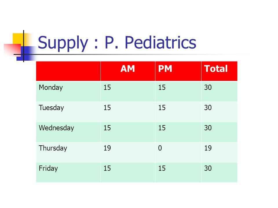 Supply : P. Pediatrics AMPMTotal Monday15 30 Tuesday15 30 Wednesday15 30 Thursday190 Friday15 30