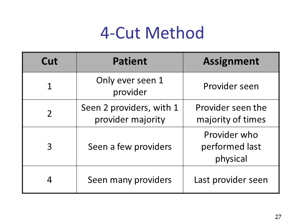 27 4-Cut Method CutPatientAssignment 1 Only ever seen 1 provider Provider seen 2 Seen 2 providers, with 1 provider majority Provider seen the majority of times 3Seen a few providers Provider who performed last physical 4Seen many providersLast provider seen