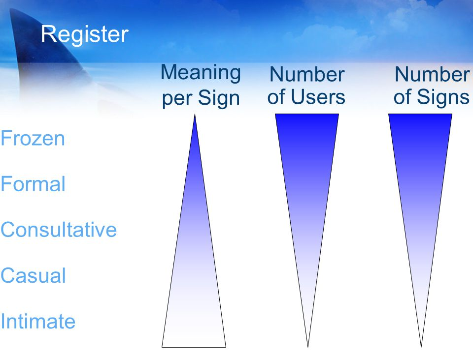 Register Meaning per Sign Number of Signs Number of Users Frozen Formal Consultative Intimate Casual