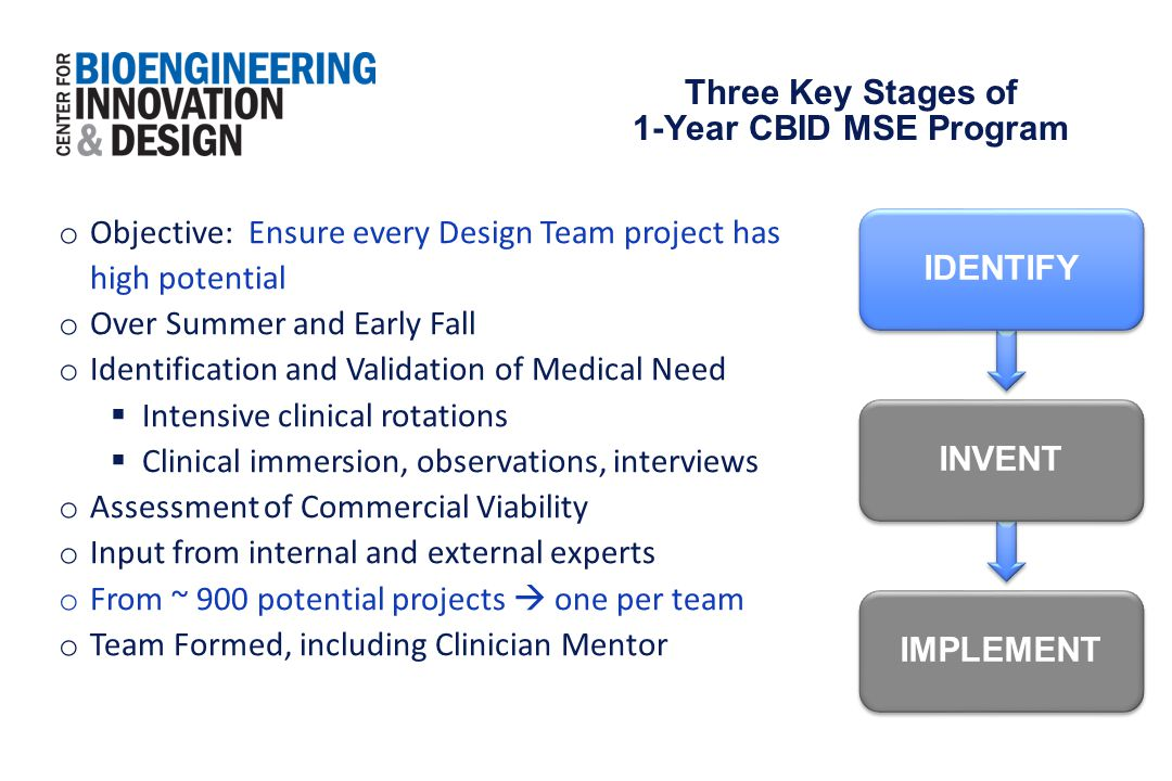 IMPLEMENT IDENTIFY INVENT o Objective: Ensure every Design Team project has high potential o Over Summer and Early Fall o Identification and Validatio