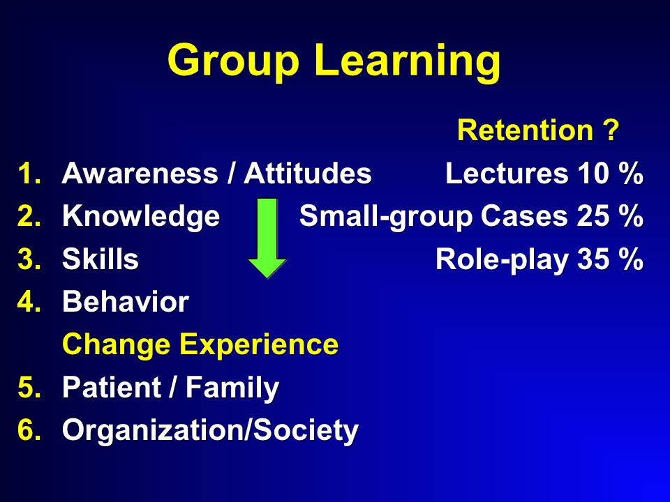 Group Learning Retention ? 1.Awareness / Attitudes Lectures 10 % 2.Knowledge Small-group Cases 25 % 3.Skills Role-play 35 % 4.Behavior Change Experien