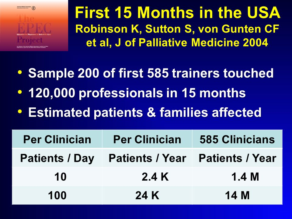 First 15 Months in the USA Robinson K, Sutton S, von Gunten CF et al, J of Palliative Medicine 2004 Sample 200 of first 585 trainers touched Sample 200 of first 585 trainers touched 120,000 professionals in 15 months 120,000 professionals in 15 months Estimated patients & families affected Estimated patients & families affected Per Clinician 585 Clinicians Patients / DayPatients / Year 10 2.4 K 1.4 M 10024 K14 M