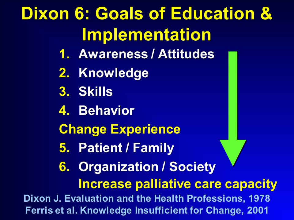 Dixon 6: Goals of Education & Implementation 1.Awareness / Attitudes 2.Knowledge 3.Skills 4.Behavior Change Experience 5.Patient / Family 6.Organization / Society Increase palliative care capacity Dixon J.