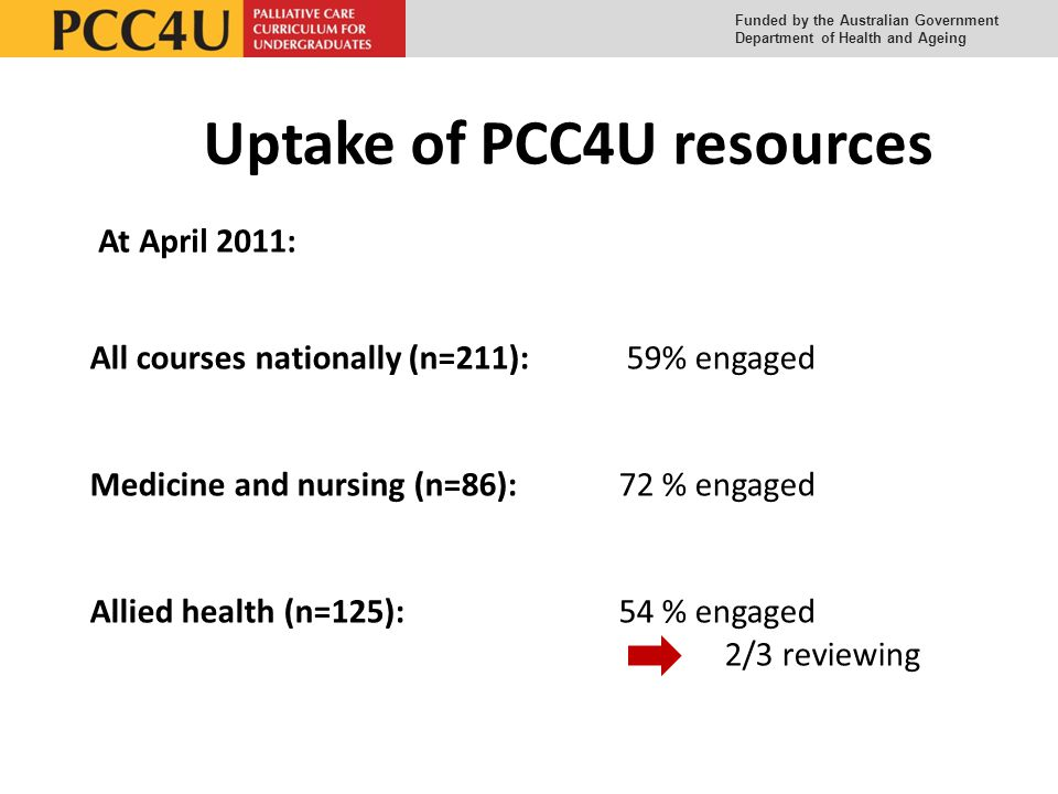 Funded by the Australian Government Department of Health and Ageing Uptake of PCC4U resources At April 2011: All courses nationally (n=211): 59% engaged Medicine and nursing (n=86):72 % engaged Allied health (n=125):54 % engaged 2/3 reviewing
