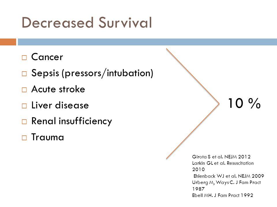 Decreased Survival  Cancer  Sepsis (pressors/intubation)  Acute stroke  Liver disease  Renal insufficiency  Trauma 10 % Girota S et al.