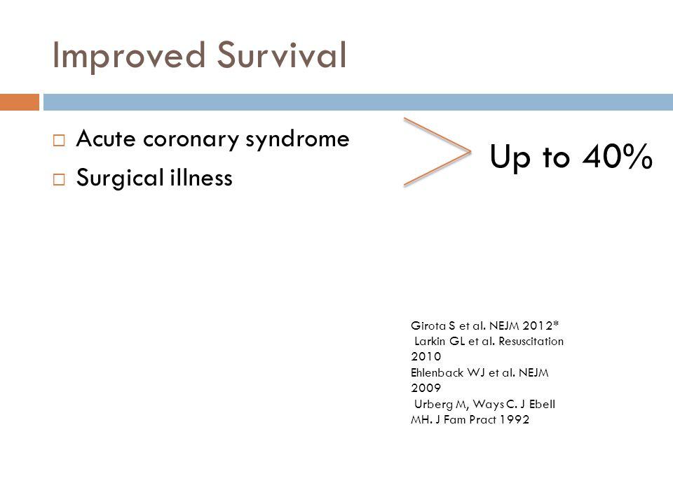 Improved Survival  Acute coronary syndrome  Surgical illness Girota S et al. NEJM 2012* Larkin GL et al. Resuscitation 2010 Ehlenback WJ et al. NEJM