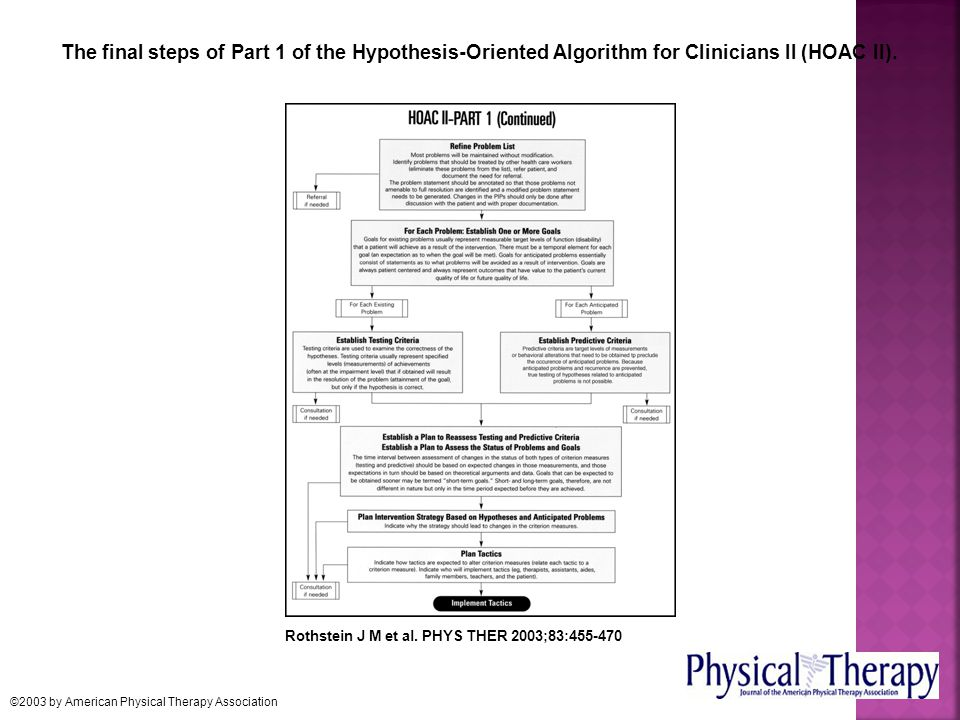 The final steps of Part 1 of the Hypothesis-Oriented Algorithm for Clinicians II (HOAC II). Rothstein J M et al. PHYS THER 2003;83:455-470 ©2003 by Am