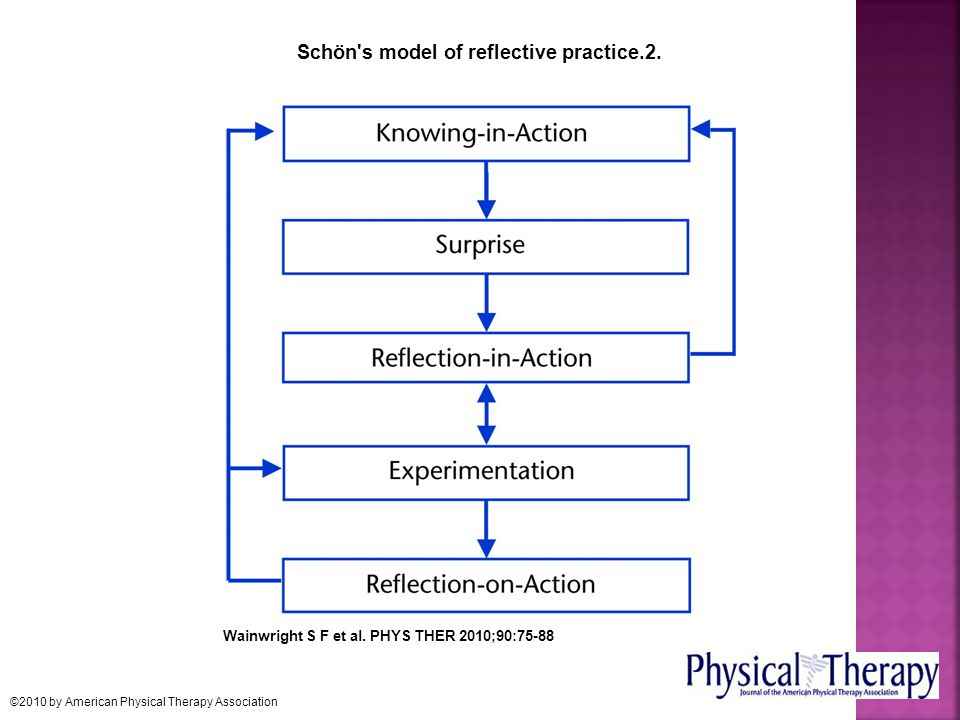 Schön's model of reflective practice.2. Wainwright S F et al. PHYS THER 2010;90:75-88 ©2010 by American Physical Therapy Association