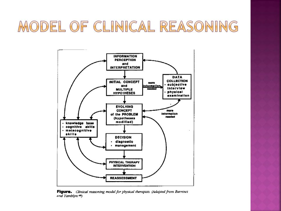  Dependent upon experience  Clinical  Personal  Didactic  Hypothesis formation and testing  Confirm or refute hypothesis