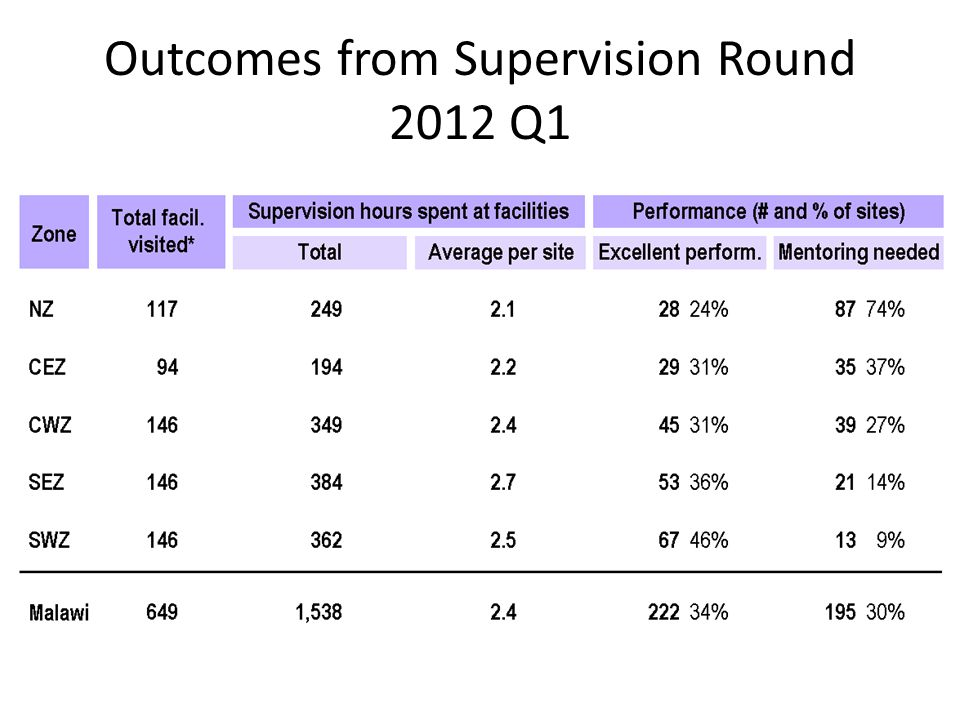 Outcomes from Supervision Round 2012 Q1