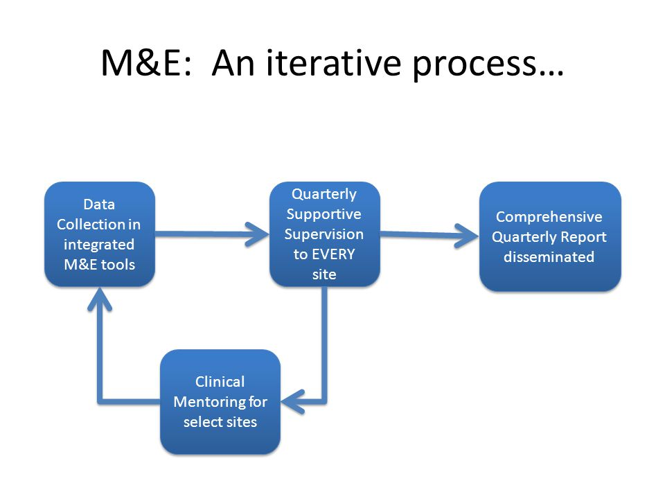 M&E: An iterative process… Data Collection in integrated M&E tools Quarterly Supportive Supervision to EVERY site Clinical Mentoring for select sites Comprehensive Quarterly Report disseminated