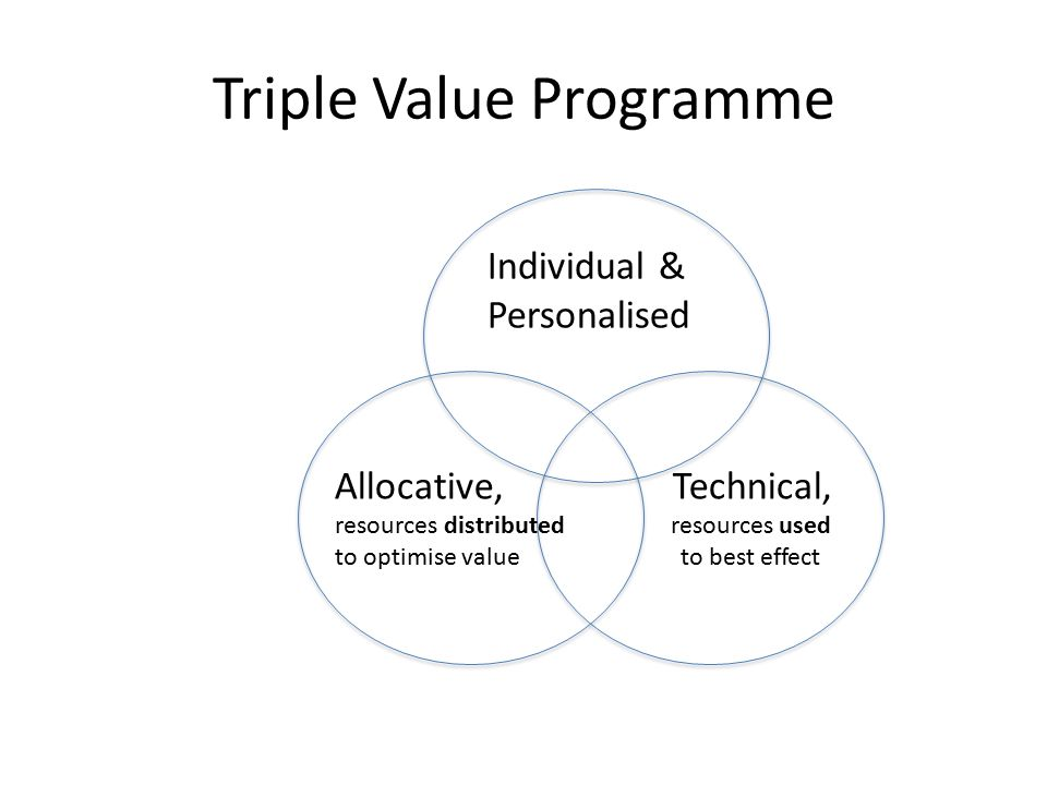 Triple Value Programme Individual & Personalised Allocative, Technical, resources distributed resources used to optimise value to best effect